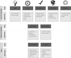 Cicle de Vida de l'Start-up