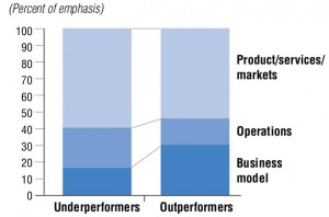 Outperforming through business model innovation - Global CEO Report - IBM