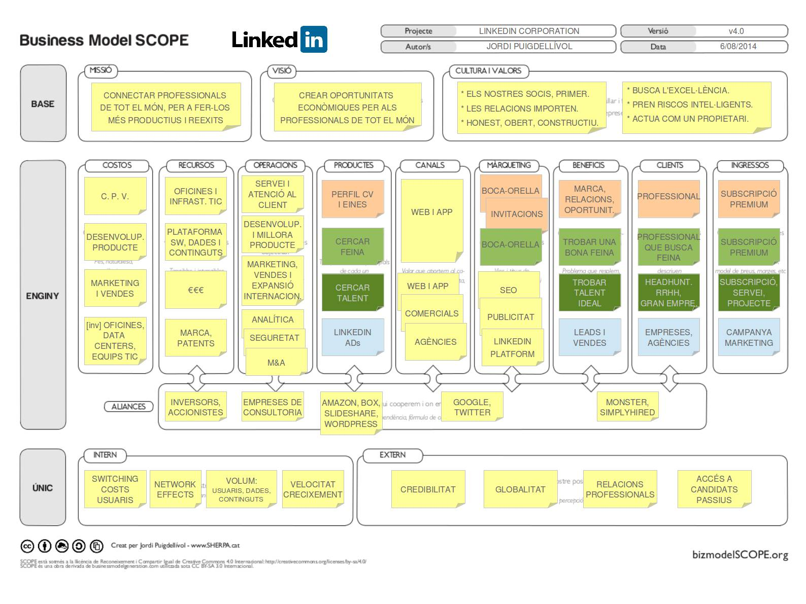 Model de negoci de Linkedin - Business Model SCOPE