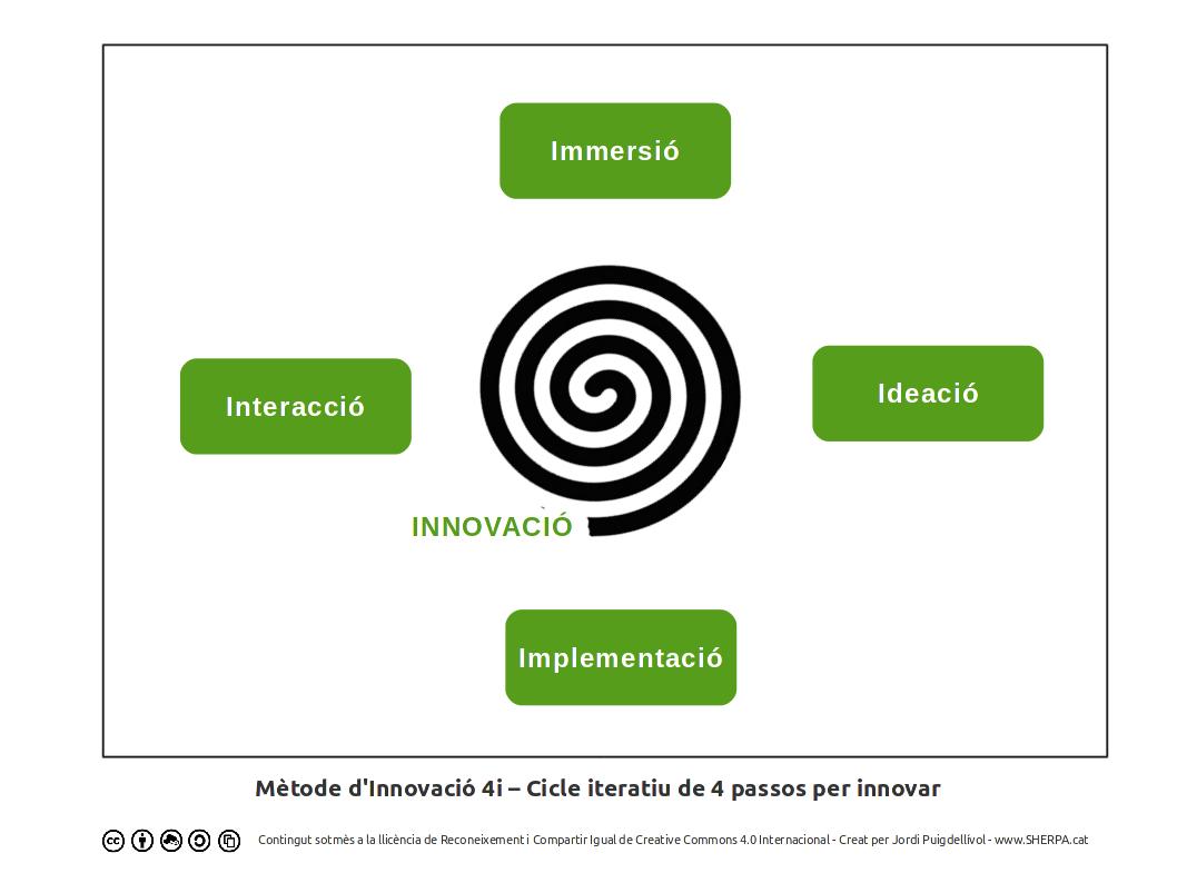 Mètode d'Innovació 4i – Cicle iteratiu de 4 passos per innovar